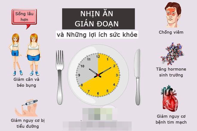 phương pháp giảm cân nhịn ăn gián đoạn